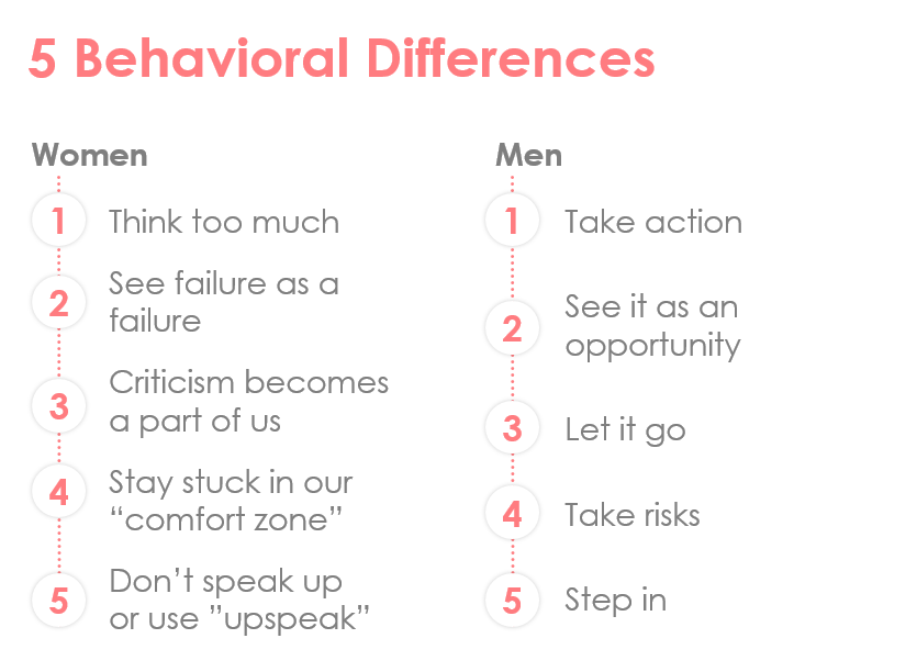 Behavioral Differences Between Men and Women